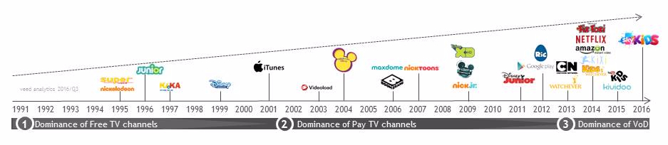 veed analytics - evolution of video services for kids
